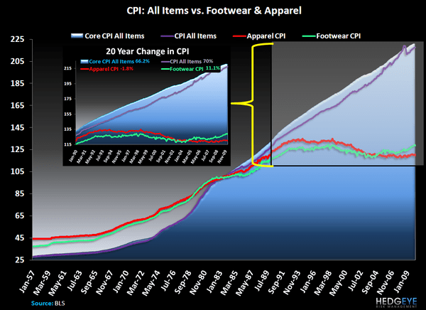 Walk-in Closets and Consistent Deflation - CPI History