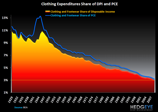 Walk-in Closets and Consistent Deflation - Clothing Expenditures Share Historical