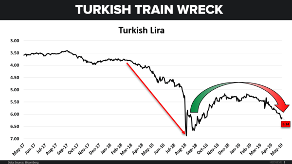 CHART OF THE DAY: Train Wreck In Turkey - CoD Turkish Trainwreck