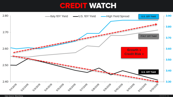 CHART OF THE DAY: Credit Watch → Italy - CoD Credit Watch