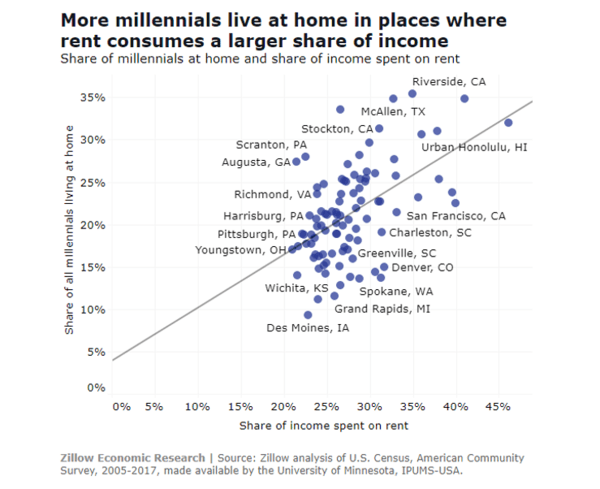 Millennials Don't Have to Travel Far for Mother's Day. NewsWire - May13 chart4