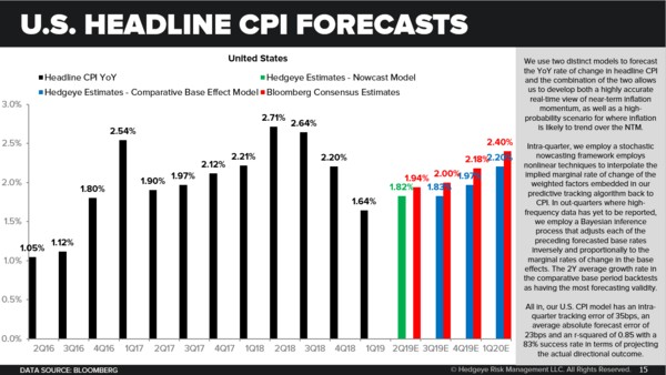 CHART OF THE DAY: U.S. Inflation Forecasts - Chart of the Day