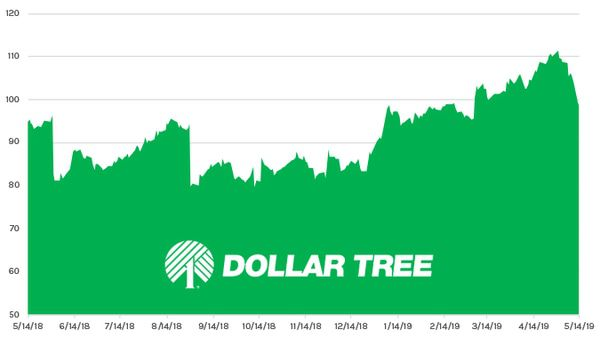 Stock Report: Dollar Tree (DLTR) - HE DLTR chart 05 15 19