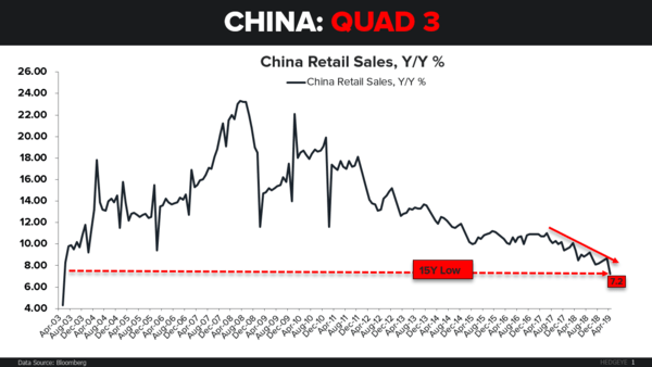 CHART OF THE DAY: China → Quad 3 - CoD China