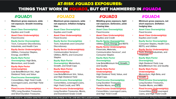 Sell in May and Buy the Looming #Quad4 Scare - At Risk  Quad3 Exposures