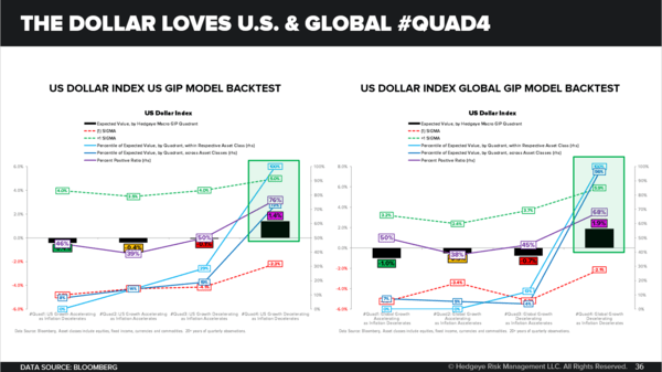 CHART OF THE DAY: The Dollar Loves #Quad4 (U.S. + Global) - Chart of the Day