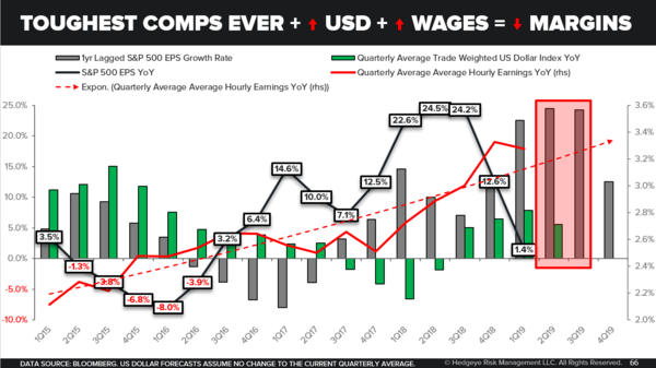 CHART OF THE DAY: Toughest Comps (Ever) - Chart of the Day