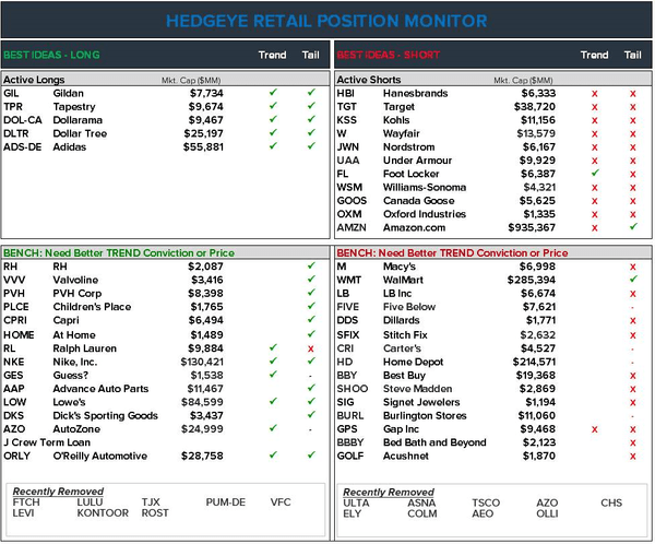 RH | Removing from Best Idea Long List - Position Monitor 5 23 19