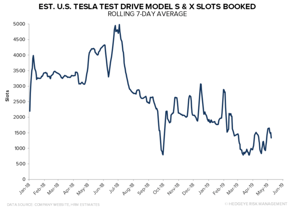Investing Ideas Newsletter - tsla