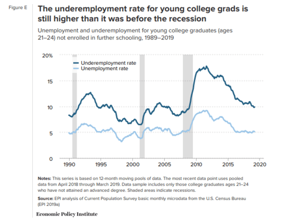 Despite Hot Job Market, Many New Grads Struggle to Find Work. NewsWire - May 28 chart2