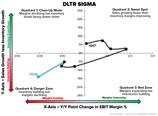 DLTR | Thoughts Ahead of 1Q - DLTR sigma