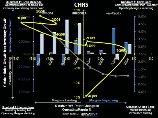 R3: OXM/CHRS, and the Market's Broad Brush - CHRS SIGMA