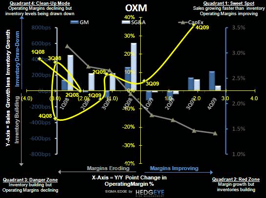 R3: OXM/CHRS, and the Market's Broad Brush - OXM SIGMA