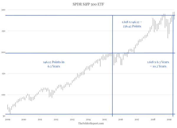 Fibonacci Symmetry In The Stock Market - z2