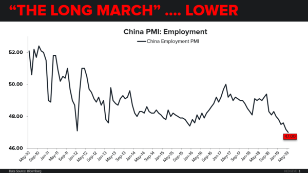CHART OF THE DAY: China → A Fresh Cycle Low - CoD China Factory Employment AM