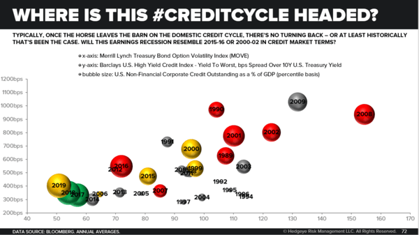 CHART OF THE DAY: Has the #CreditCycle Horse Left the Barn? - Chart of the Day