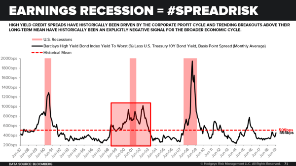 CHART OF THE DAY: Earnings Recession Infects Credit Spreads → 100% Of The Time - Chart of the Day 6 4 19