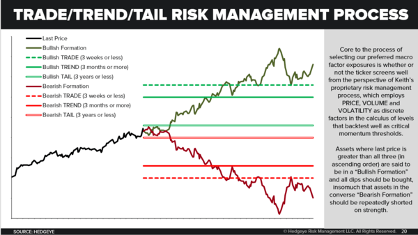 CHART OF THE DAY: Our Trade/Trend/Tail Risk Management Process - Chart of the Day