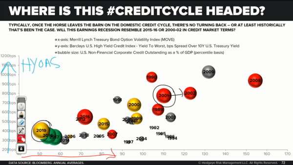 "ICYMI - McCullough: ""U.S. Economy Is Deteriorating At A Faster Rate""  - credit cycle"