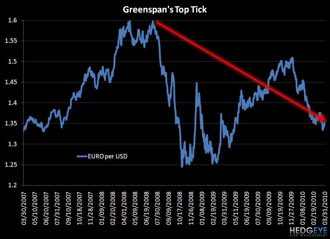 Greenspan's Top Tick - Greenspans Top Tick