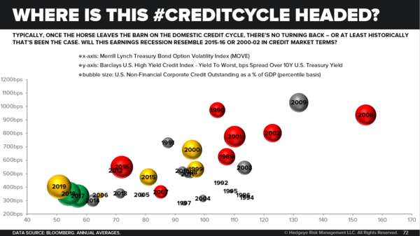 CHART OF THE DAY: Where Is This Credit Cycle Headed? - Where is this  CreditCycle Headed
