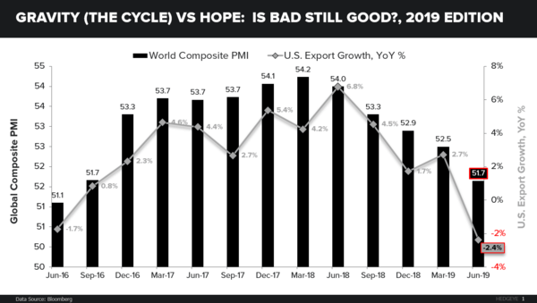 CHART OF THE DAY: Gravity vs Hope - CoD Gravity vs Hope