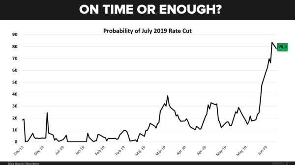 CHART OF THE DAY: What If The Fed Isn't Dovish Enough? - CoD July Rate Cut1