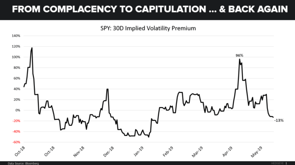CHART OF THE DAY: Complacency To Capitulation  - CoD SPY IV