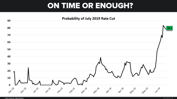 The Big Question → Is The Fed Dovish Enough? - CoD July Rate Cut1