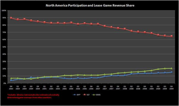 PARTICIPATION SHARE UP FOR GRABS? - Participation Games  revenue 6