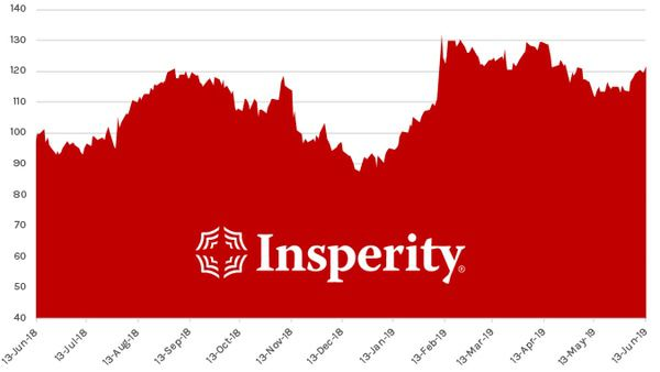 Stock Report: Insperity (NSP) - HE NSP chart 06 13 19