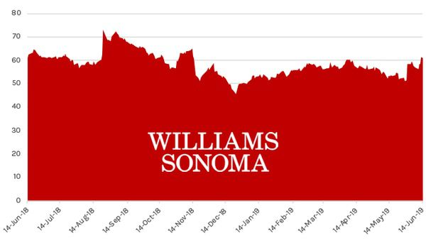 Stock Report: Williams-Sonoma (WSM) - HE WSM chart 06 14 19