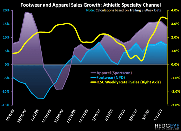 R3: Notable Athletic Trends in Advance of 'Sales Day' - Footwear Apparel Athletic Specialty Chart