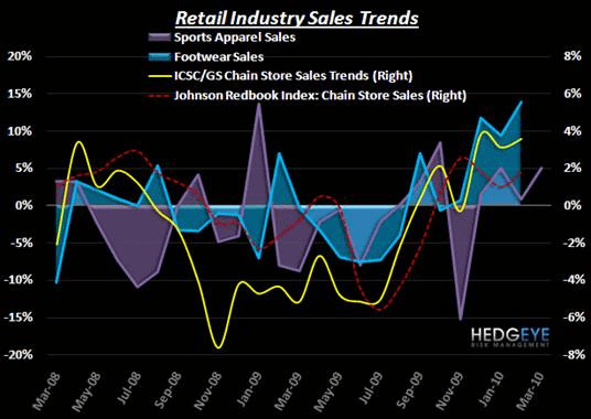 R3: Notable Athletic Trends in Advance of 'Sales Day' - Retail Industry Chart