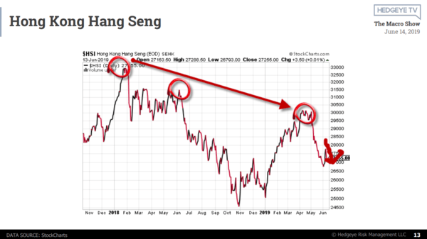"McCullough: ""China's Economic Data Is Horrendous"" - hang seng"