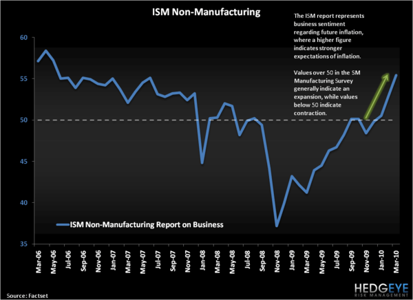 The Elephant in the Room - ISM Non Manufacturing