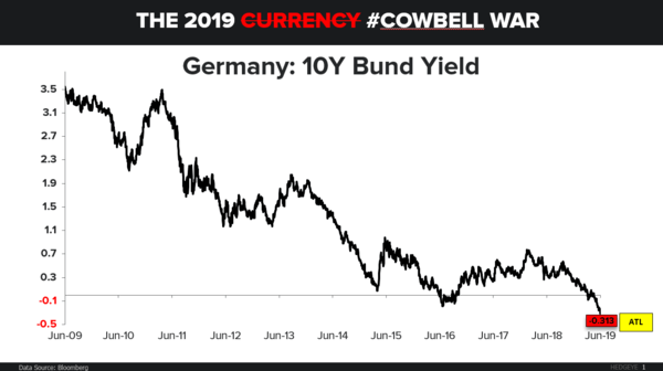 CHART OF THE DAY: Draghi vs. Powell #Cowbell - CoD Cowbell War