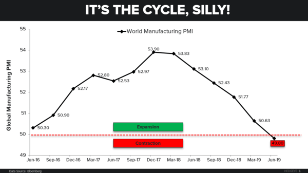 CHART OF THE DAY: It's The Cycle, Silly - CoD World PMI