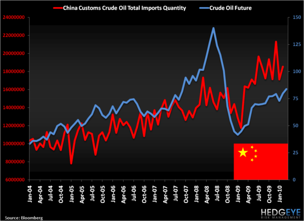 Oil Prices Rule - China Crude Oil Imports