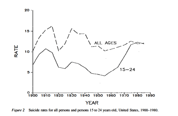 America's Suicide Rate--Up One-Third Since 1999. NewsWire.