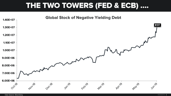 CHART OF THE DAY: Negative Yielding Debt - CoD Two Towers negative Debt