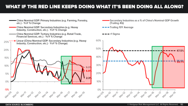 CHART OF THE DAY: Forget Trade Deals... What If China's Economy Keeps Slowing? - What If The Red Line Keeps Doing What It s Been Doing All Along