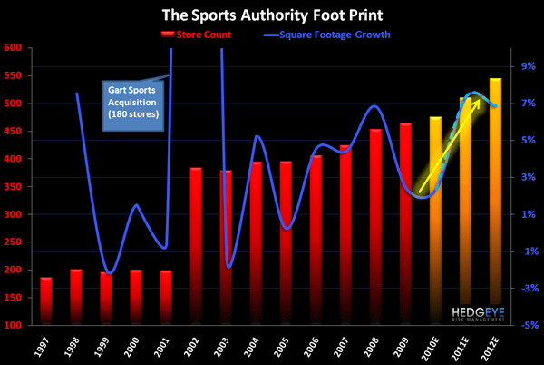R3: Ominous Signs from Sports Authority - TSA image