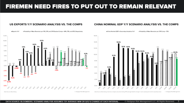 CHART OF THE DAY: Firemen Need Fires - dd Chart of the Day
