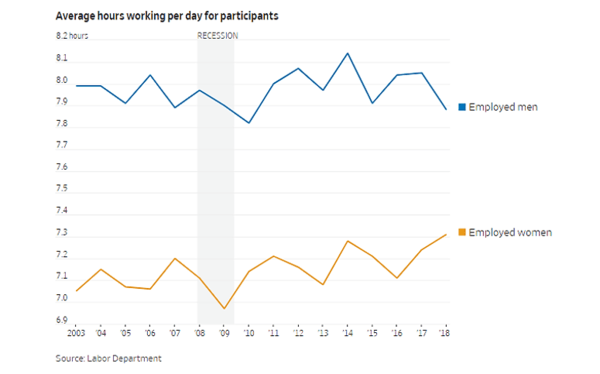 Women Are Working More and Relaxing Less. NewsWire. - July01 chart2