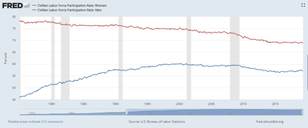 Women Are Working More and Relaxing Less. NewsWire. - July01 chart5