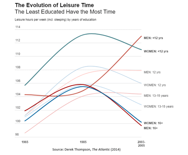 Women Are Working More and Relaxing Less. NewsWire. - July01 chart7