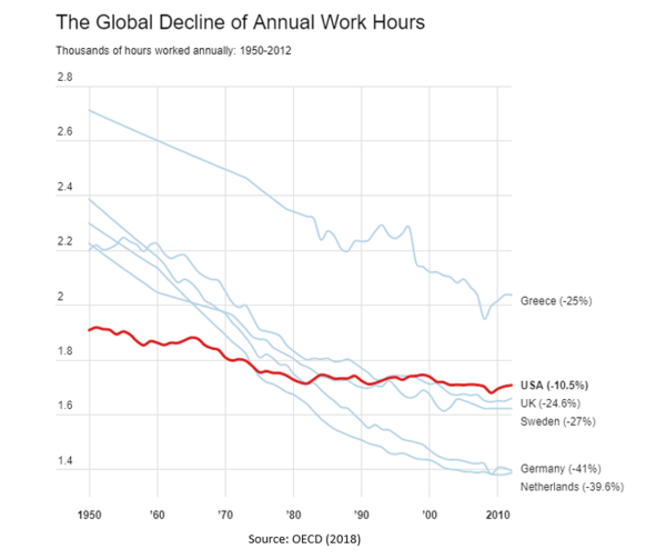 Women Are Working More and Relaxing Less. NewsWire. - July01 chart8