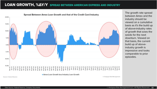 The Short Case on American Express Has Grown More Compelling - zaxp