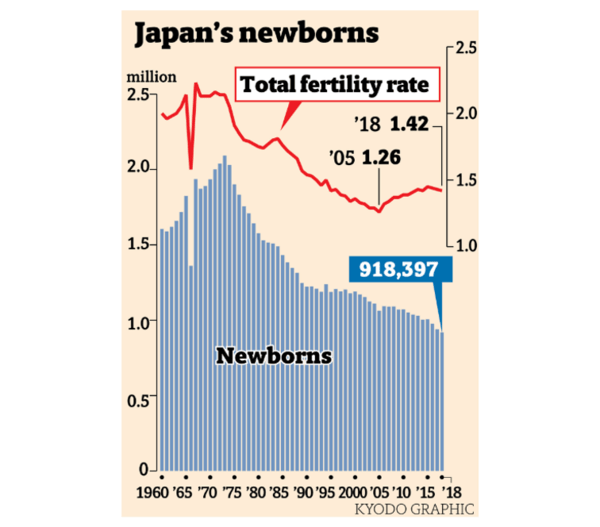 A Ticking Demographic Time Bomb In Japan - zhowe